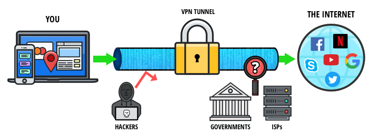 How Does A VPN Work?