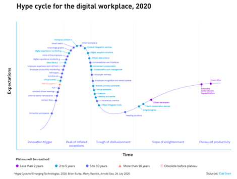 hype-cycle-digital-workplace-gartner.png