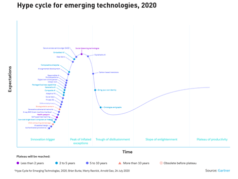hype-cycle-emerging-tech-gartner.png