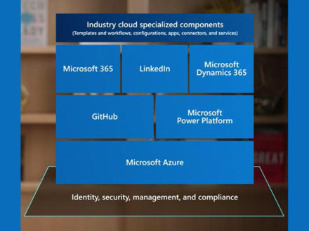 Microsoft: How we deliver industry-specific cloud computing at scale