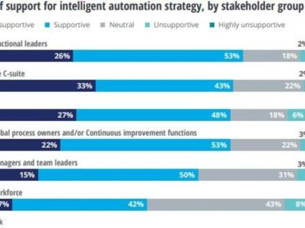 73% of organizations have embarked on a path to intelligent automation