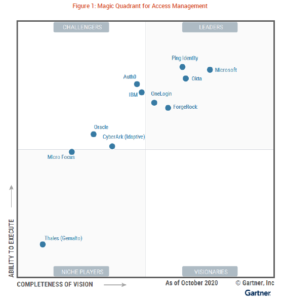gartner-access-management-mq.png