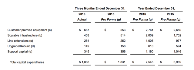 Charter's capital investment numbers from 2016 and 2015.