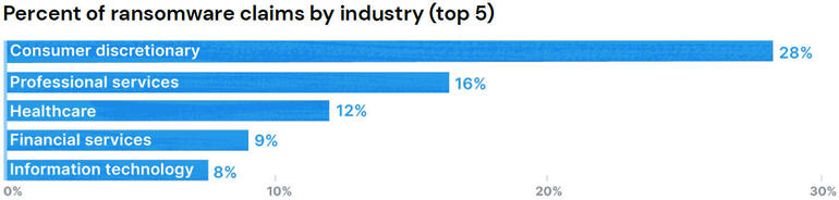 percent-ransomware-claims-industry-coalition.jpg