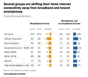 Pew Research shows that broadband adoption among lower-income Americans has actually dropped, as more depend on smart phones for Internet. But smart phones may not be a good match for some cloud-based education tools.