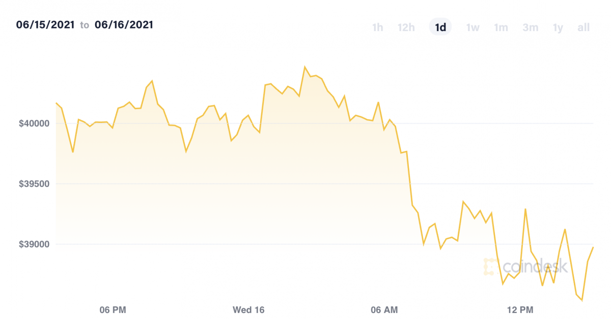 Market Wrap: Bitcoin Declines as Fed Projects Interest Rate Rise in 2023