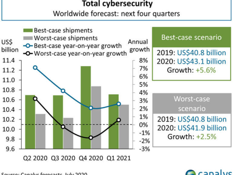 Cybersecurity spending to grow this year but may be hit by budget constraints
